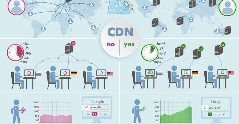 كل ما تريد معرفته عن شبكات توصيل المحتوى (CDN)