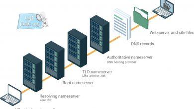 نظام أسماء النطاقات (DNS)